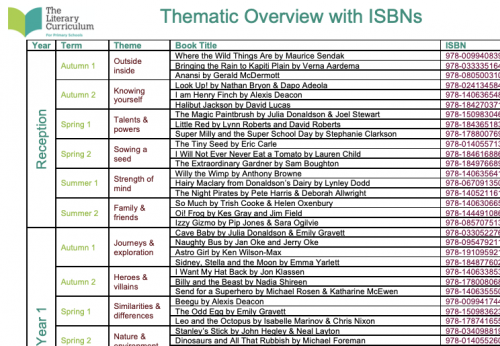 Thematic Overview with ISBNs